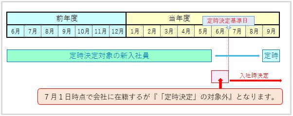 標準報酬月額:定時決定の適用対象外(6月入社)