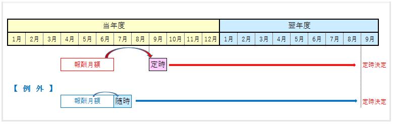 標準報酬月額:「7月の随時改定」と「定時決定」との関係(定時決定の例外)